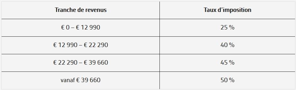 Tranches d'imposition IPP 2019 (revenus 2018)
