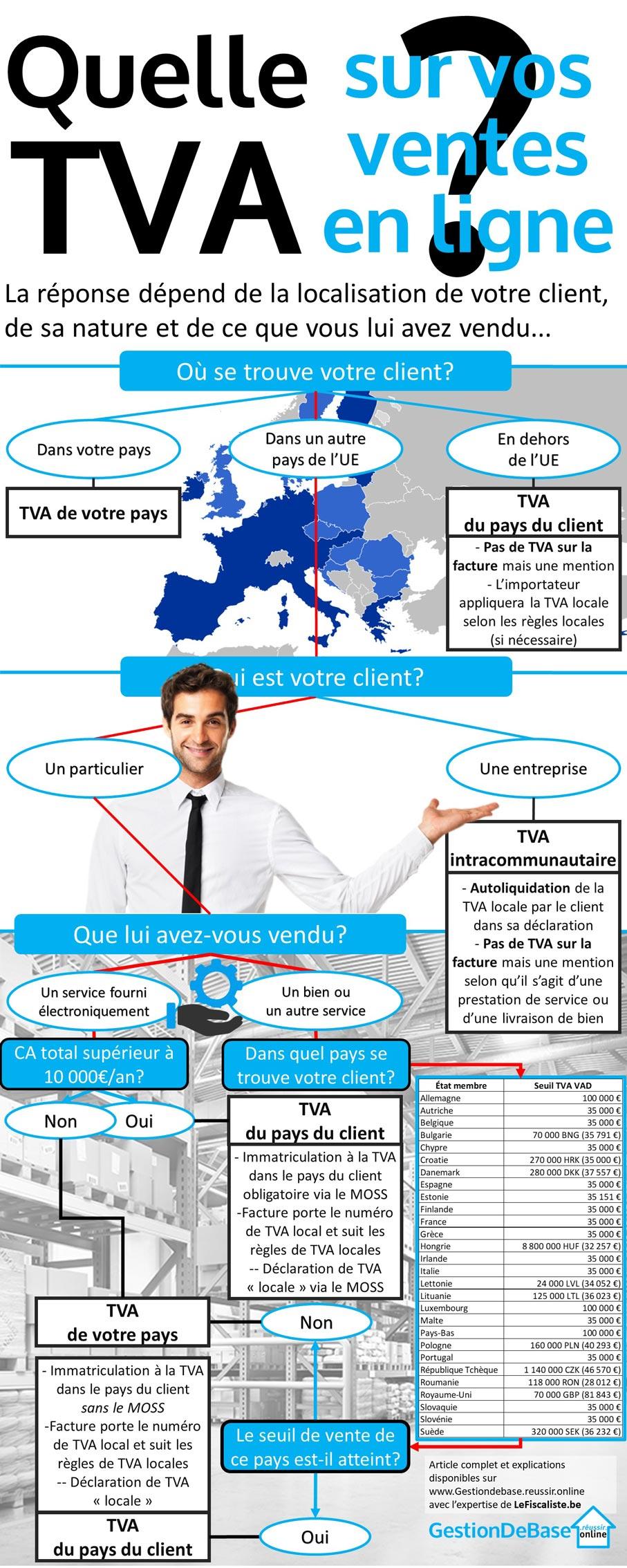 Infographie TVA Ventes en ligne