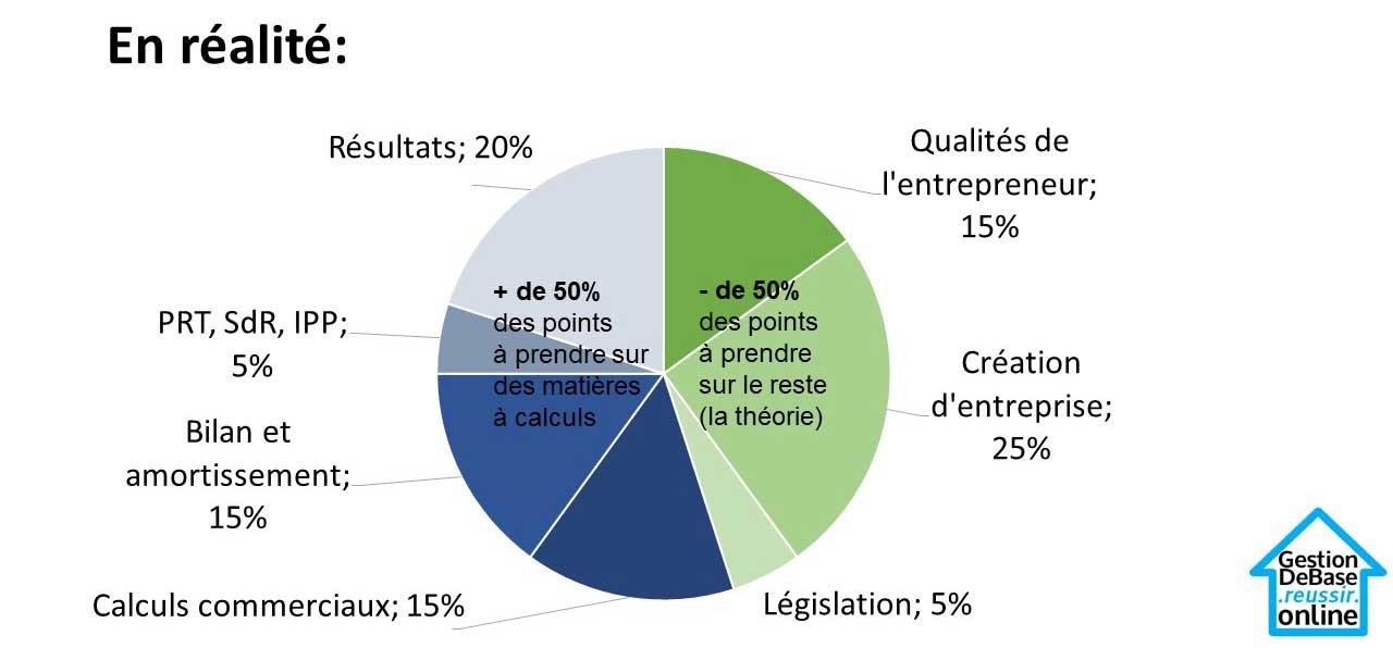 Répartition des points entre questions jury central gestion
